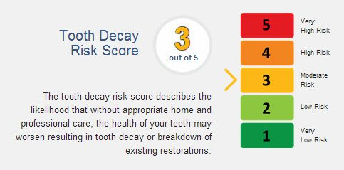 tooth-decay-risk-score